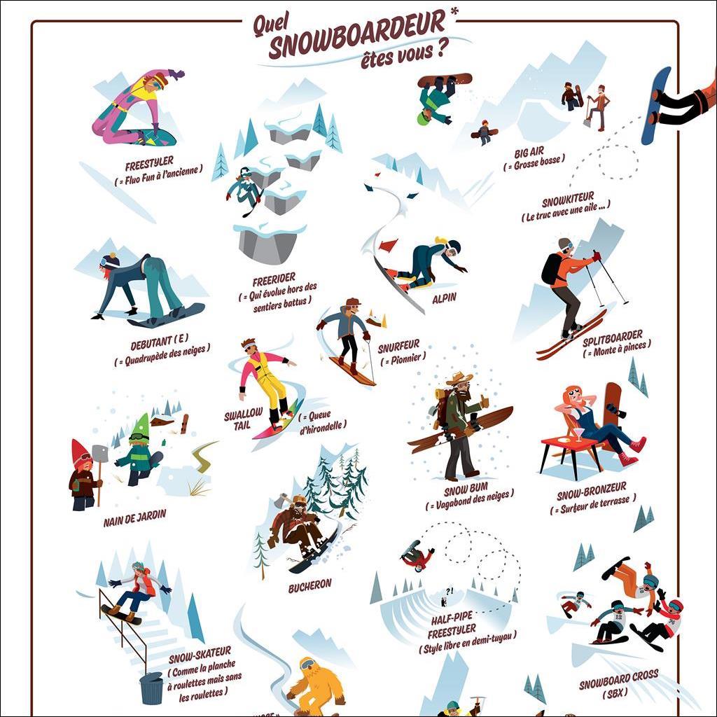 Quel snowboardeur etes vous ?