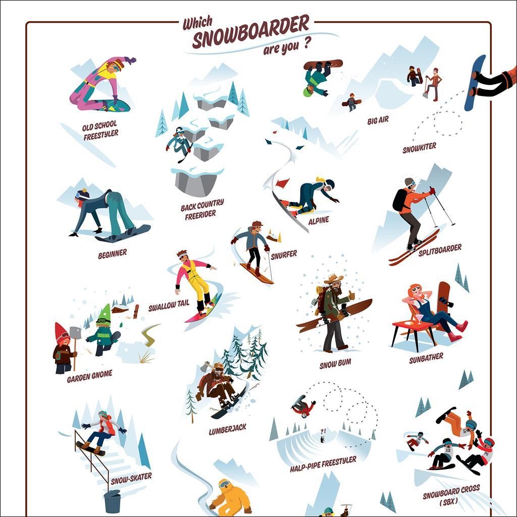 Which snowboarder are you ?